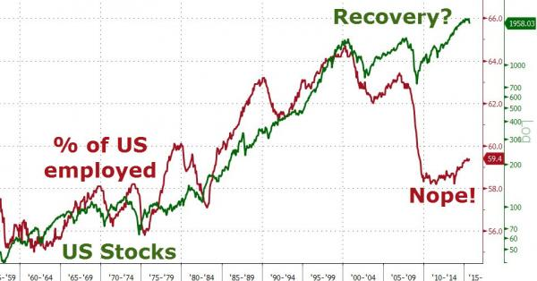 Stock Bubble and Concurrent Job Market Bust