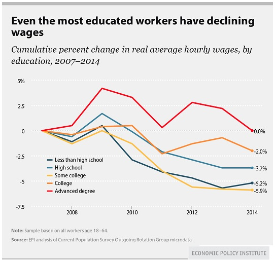 Wages Declining for Workers of All Income Levels