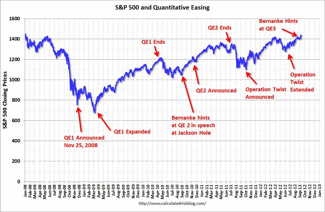 Fed Inflating U.S. Stock Bubble: A Closer Look