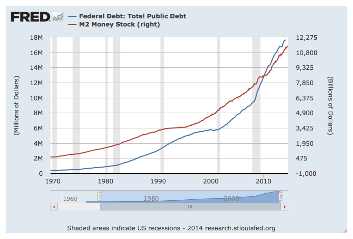 U.S. Federal Debt and Fed Money Printing Growing Proportionally