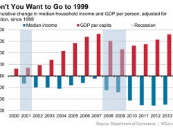 Real U.S. Household Median Income Falling: A Closer Look