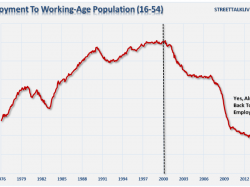 Labor Force Participation Eroding for Americans OF PRIME WORKING AGE