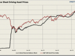 Fed Inflating U.S. Stock Bubble