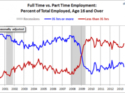 U.S. Full-Time Employment Shrinking While Part-Time Employment Growing