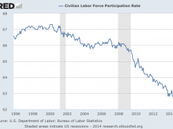 U.S. Labor Force Participation Rate Falling