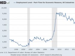 U.S. Part-Time For Economic Reasons Growing