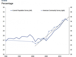 Growth of Young Americans Living with Parents