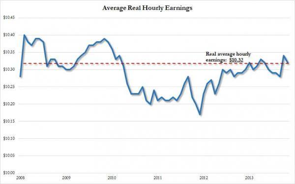 U.S. Average Real Hourly Wages Floundering: A Closer Look