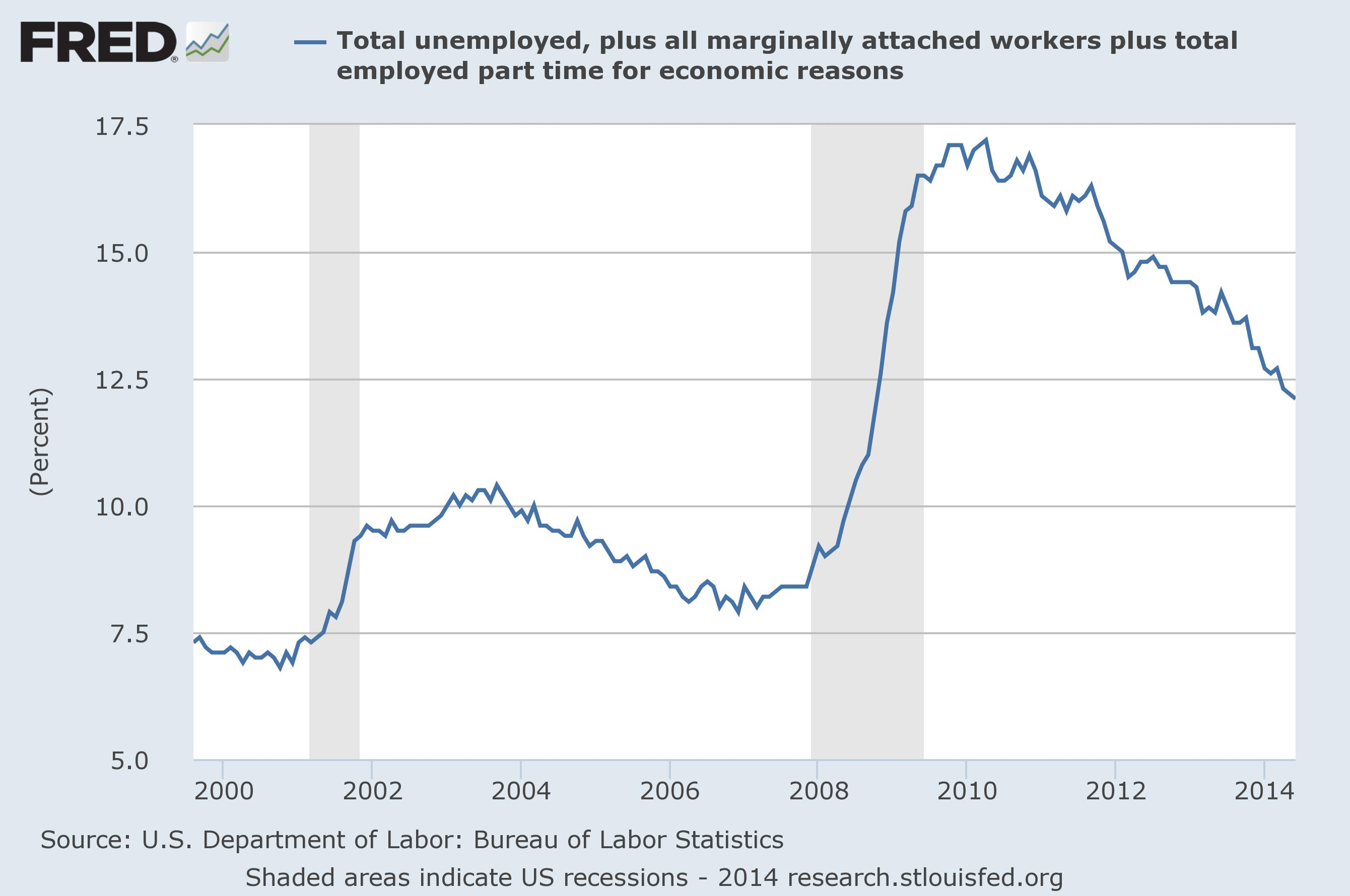 U.S. Total Unemployment Rate Worst since Great Depression