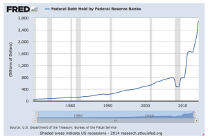 U.S. Federal Debt Held by Federal Reserve Growing Exponentially