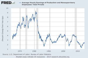 U.S. Average Wages Floundering