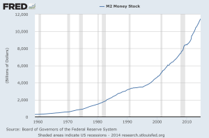 U.S. Exponential Money Printing