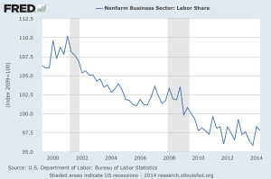 U.S. Non-Farm Private Sector Employment Falling
