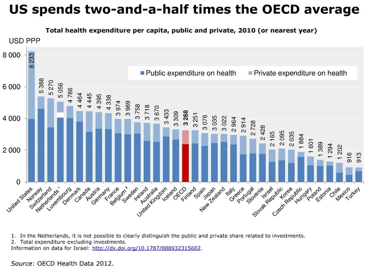 U.S. Health Care Spending vs. Rest of Developed World