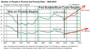 U.S. Poverty Rate Growing