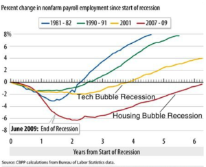Growing Periods of Time Between U.S. Bubble Bursts and Jobs Recovery