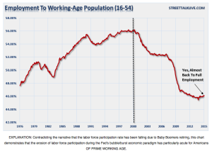 Employment to Prime Working-Age Population Chart