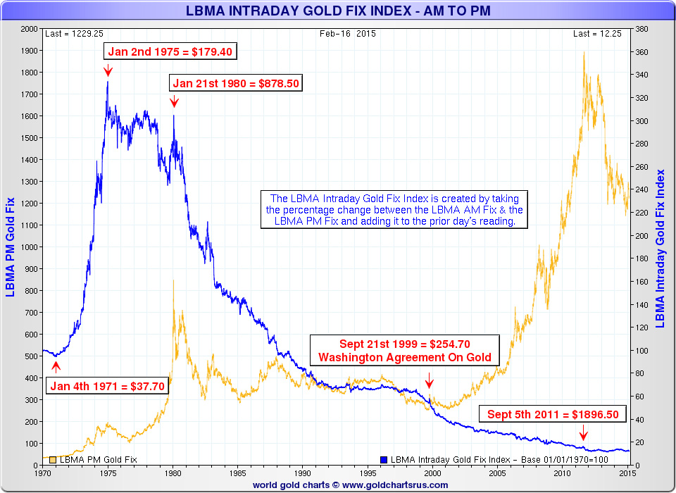 Busting Rogue Traders Distracts From Much Larger Corruption - gold price AM-PM discrepancy