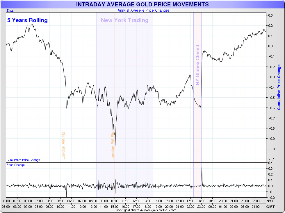 Busting Rogue Traders Distracts From Much Larger Corruption - intraday gold prices