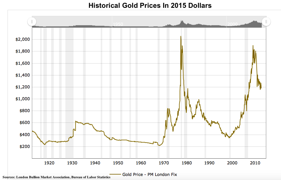 Historical gold prices in 2015 dollars