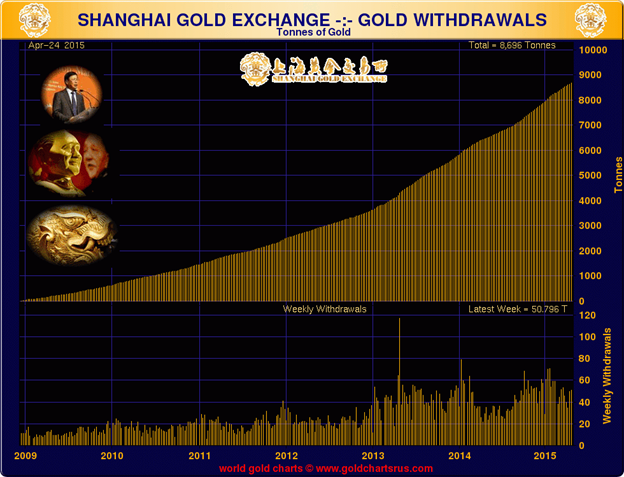 Reports from the Monetary Front Lines - Shanghai Gold Exchange