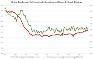 Depressed Job Market and Depressed Wages