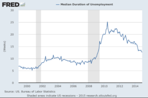 U.S. Median Duration of Unemployment Growing