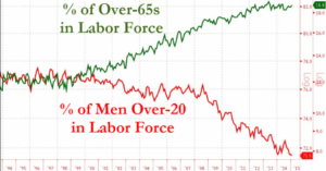 More Seniors and Fewer People of Prime Working Age in U.S. Labor Force