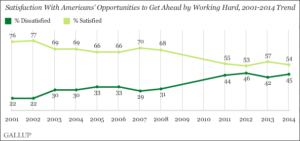 Americans' Belief that Hard Work Yields Financial Success Declining