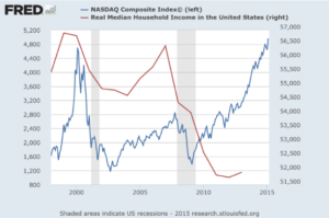 Median Income Falls While Nasdaq Explodes