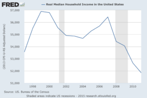 Real U.S. Household Median Income Falling