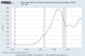 The Fed's Ongoing Housing Bubble Visualized