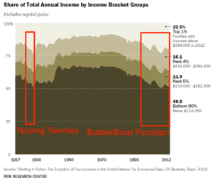 Fed-Fueled Income Inequality Visualized