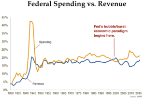 Fed's Bubble/Burst Economic Paradigm Widening Gov Revenue/Spending Gap